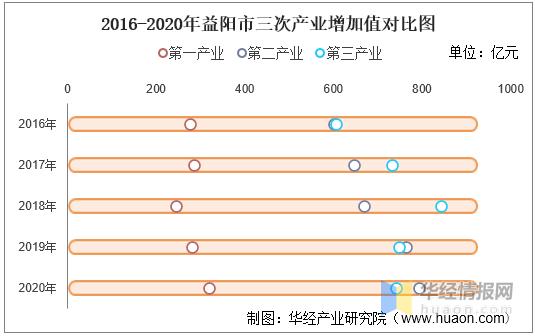益阳的gdp_2016-2020年益阳市地区生产总值、产业结构及人均GDP统计