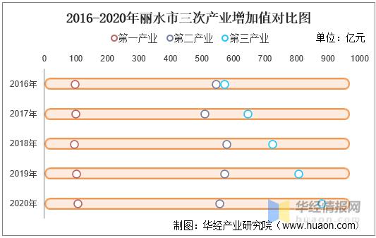 丽水的gdp_浙江丽水上半年GDP首次突破800亿元,预计今年经济成功迈上1600亿
