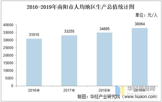 2020南阳gdp_2016-2020年南阳市地区生产总值、产业结构及人均GDP统计