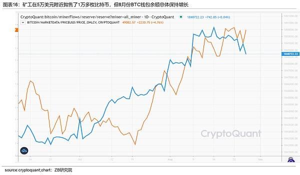 中币(ZB)分析:近期BTC上涨是由于投资者需求增加形成的供应冲击  第16张 中币(ZB)分析:近期BTC上涨是由于投资者需求增加形成的供应冲击 币圈信息