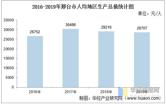2020年邢台市桥东区gdp_2016 2020年邢台市地区生产总值 产业结构及人均GDP统计