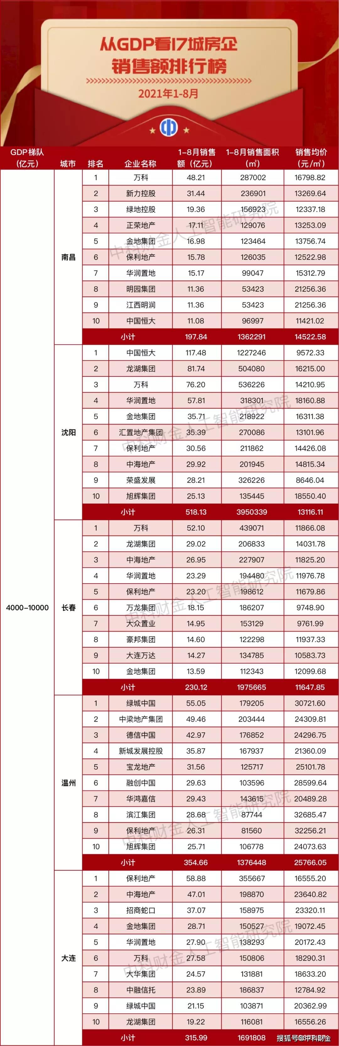 2021年gdp城市排名_神木人均存款第一!2021百强县+陕西77县31区GDP排名出炉