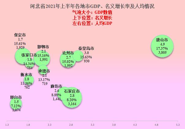 唐山年gdp_唐山GDP、人均收入高,河北首富来自廊坊,石家庄有位院士首富
