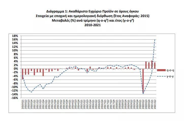 gdp增长房地产_希腊正在满血复活!第2季度GDP同比增长16.2%,投资正当时!