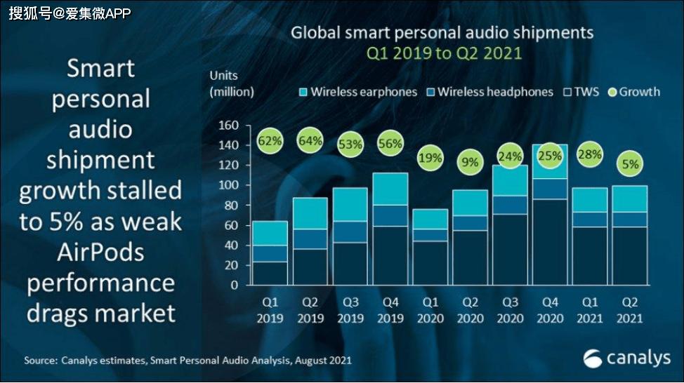 无线耳机排行_全球真无线耳机销量出炉:AirPods份额暴跌三星涨40%