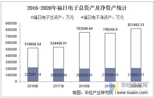 2016-2020年福日电子总资产、营业收入、营业成本、净利润及每股收益统计