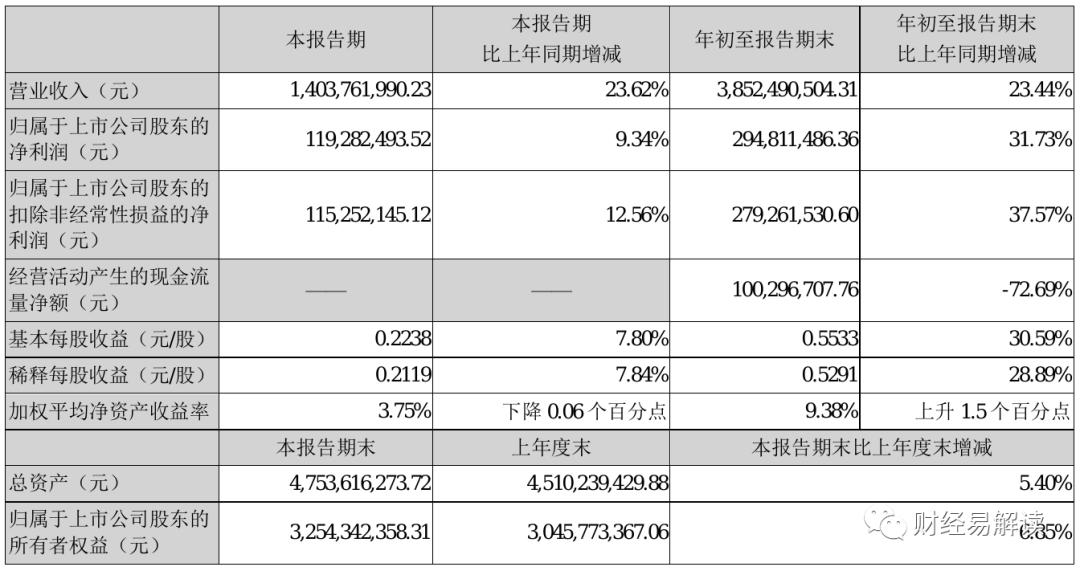 博彦科技2021年前三季度净利2.95亿元 同比净利增加31.73%