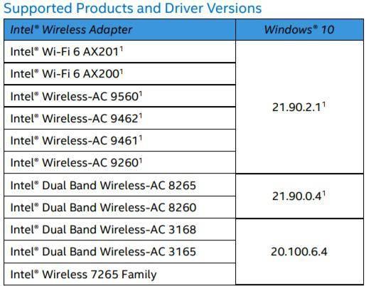 英特尔为Win10系统更新了Wi-Fi和蓝牙驱动程序的照片 - 3