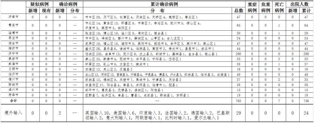 青島、日照分別新增輸入確診病例1例(詳情),新冠滅活疫苗最快今年底或明年初上市!