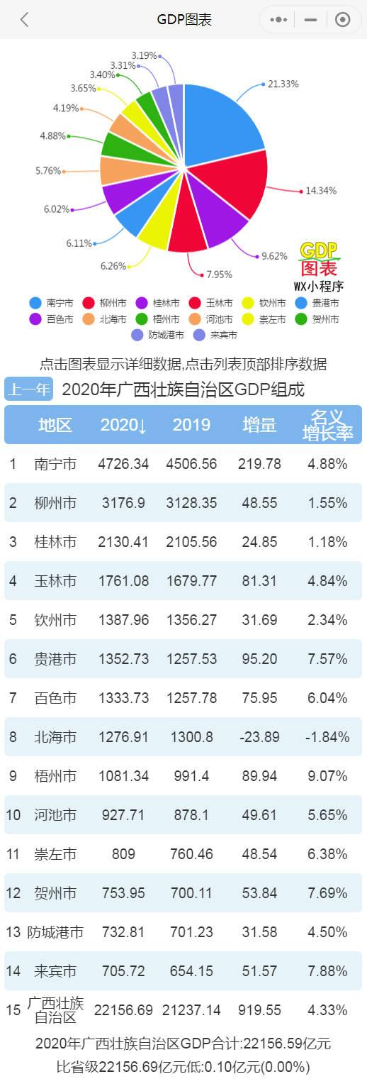 南宁各县gdp_2021年上半年广西各市GDP南宁排名第一防城港名义增速最快