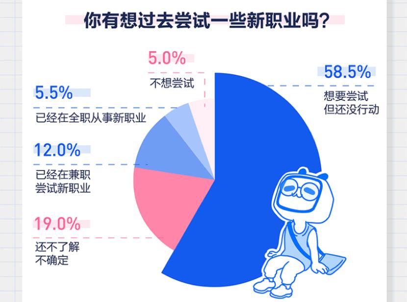 """B站发布""""新职业指南"""":78%年轻人青睐新职业是因为""""兴趣"""""""