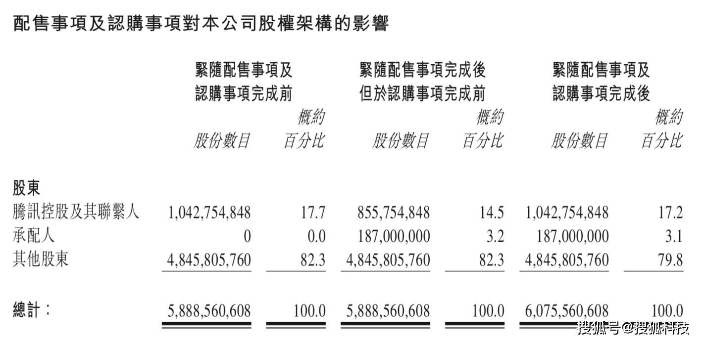 美团宣布完成1.87亿股配售及可转债发行,合计融资近百亿美元  第2张