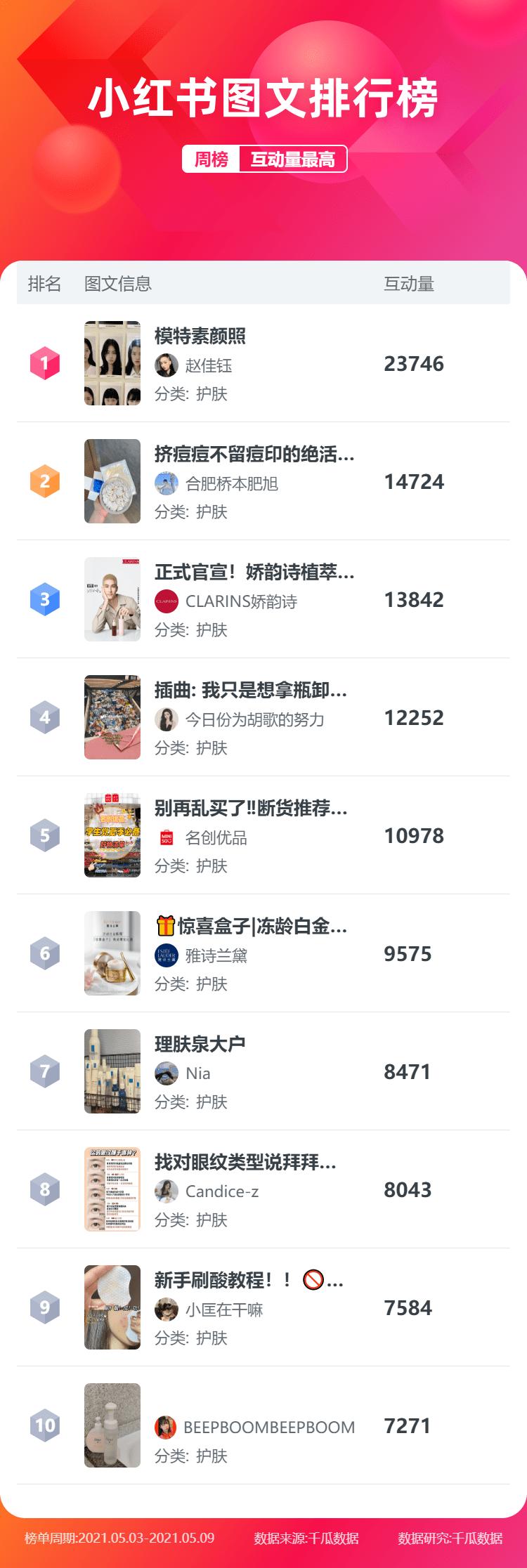 """月第1周!小红书排行榜新鲜出炉"""""""