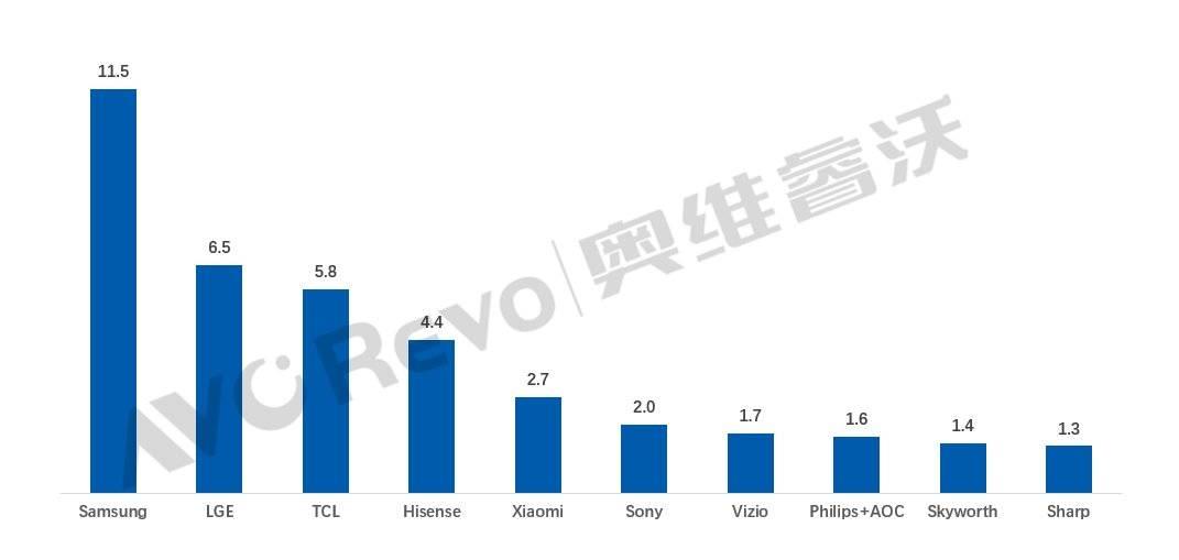 国内电视品牌排行榜_全球电视销量新排名:前五名中国品牌占3席,小米挤下索尼、创维