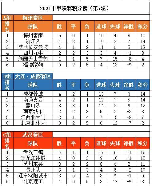 2021中甲联赛积分榜(第7轮)