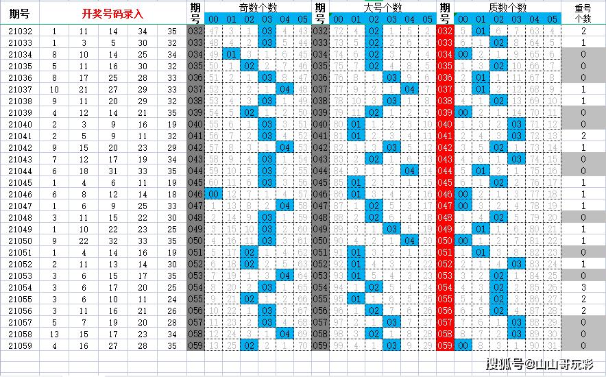大樂透21060期,上期命中2+2,技術分析有點用,并非無的放矢
