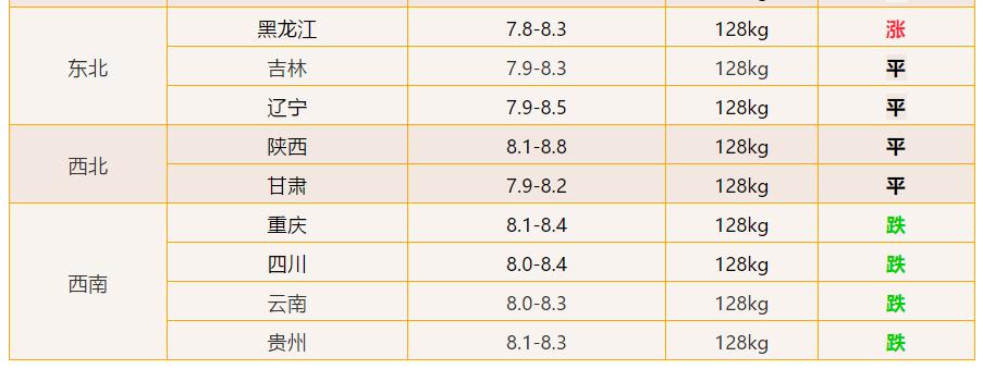 2021.6.2-明天猪价:猪价突变?北方强势大涨!未来两天:3-4日!最新猪价!