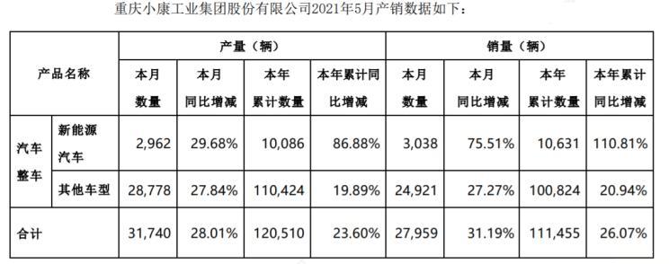 小康股份公布5月銷量 新能源銷量為3038台/賽力斯SF5成主角