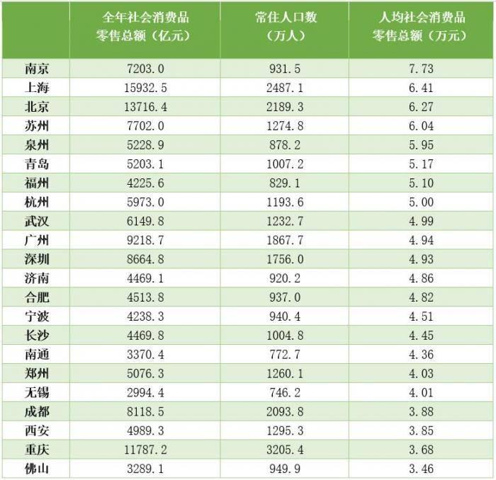 北京人均gdp_北京故宫图片