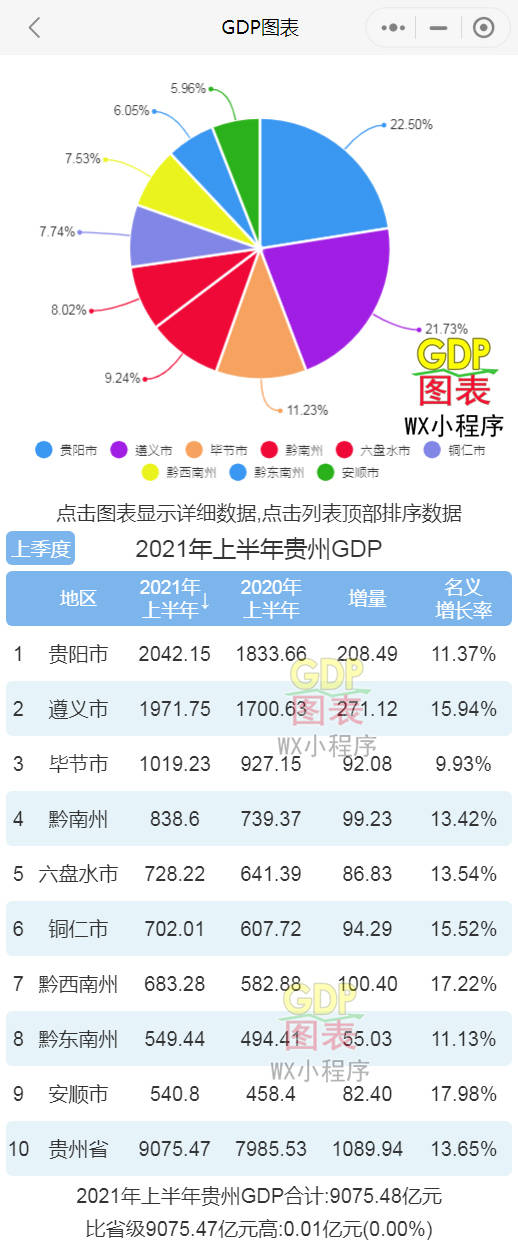 2021贵州gdp总量_2021上半年贵州GDP排名(2021年上半年贵州9市州GDP排行榜)