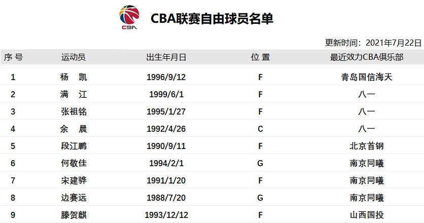 CBA公司公布首批自由球员名单 三名前八一队员在列_ebet平台