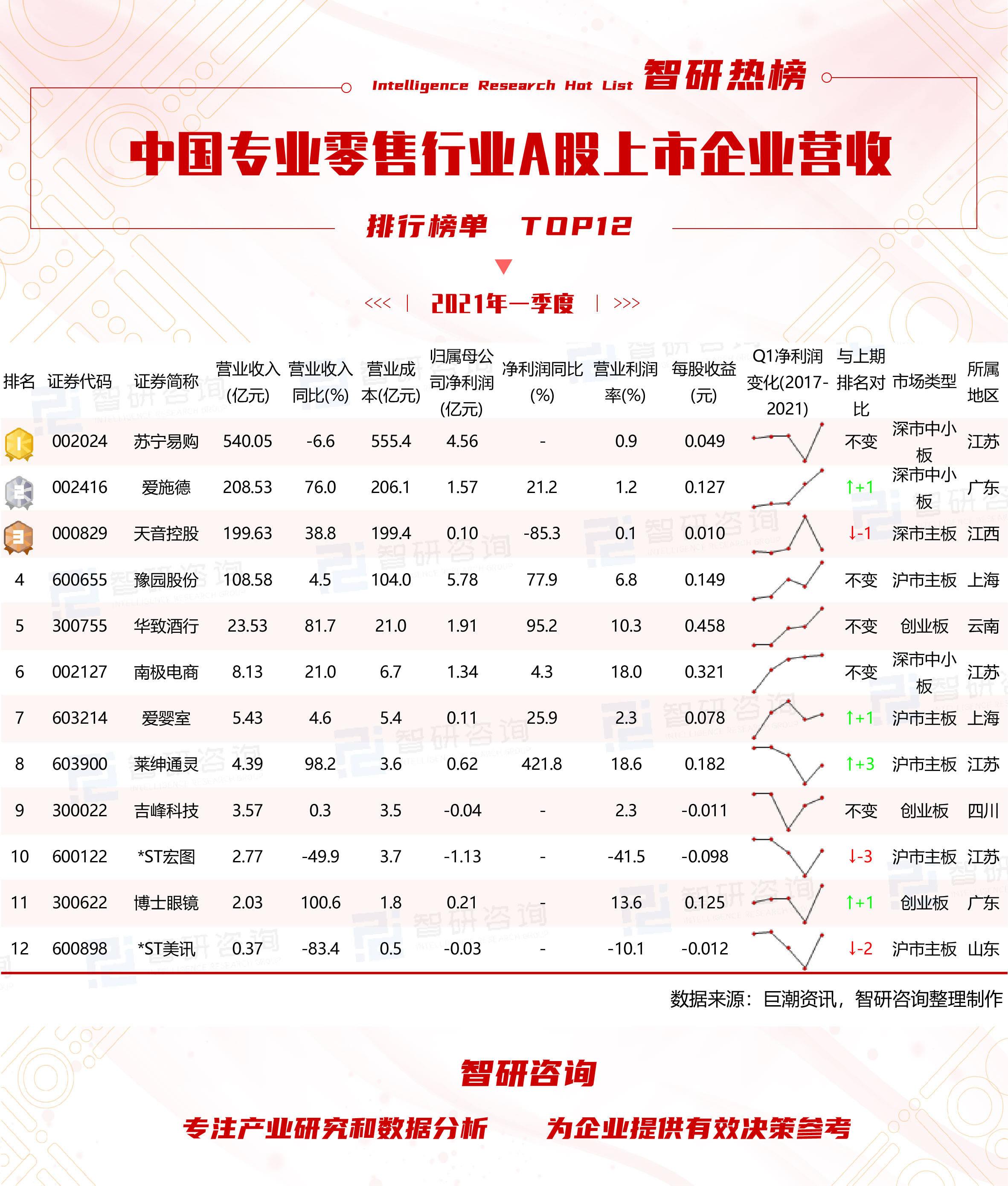 行业利润排行榜_浙股上半年成绩单来了,海康威视净利排行跌出前三,两个行业盈利暴增