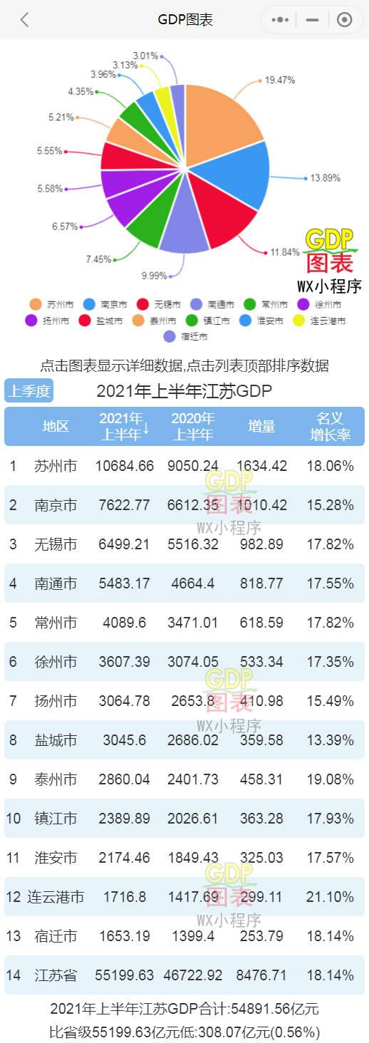 江苏城市gdp排名2020_江苏各市GDP排名2020年排行榜2020年江苏城市GDP经济排名