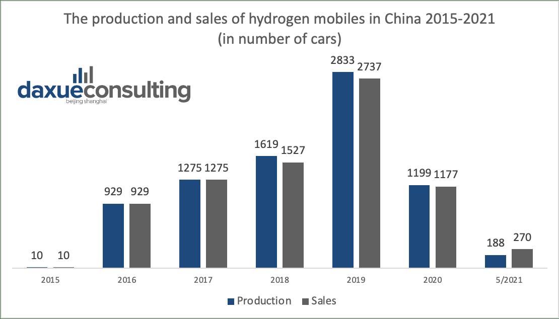 中国氢能汽车:新能源汽车市场的下一个前沿阵地