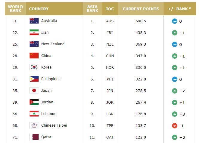 男篮排名:中国上升1位世界第28 仍居亚洲第四落后伊朗