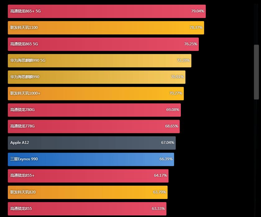 手机处理器排行榜2021_2021年手机处理器排行榜