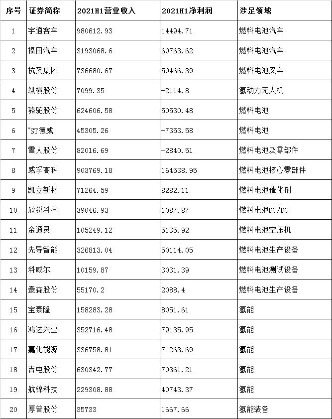 """20家氢能上市公司H1""""成绩单"""""""