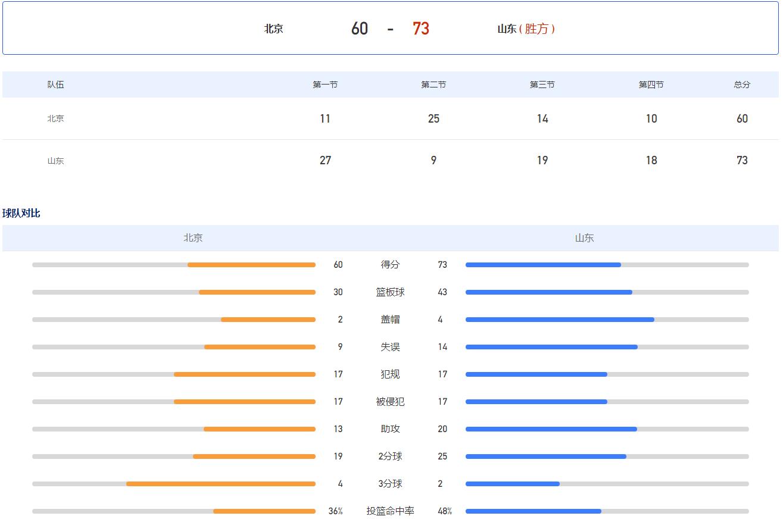 全运U22男篮-陶汉林20+10 山东力克北京获得第5名