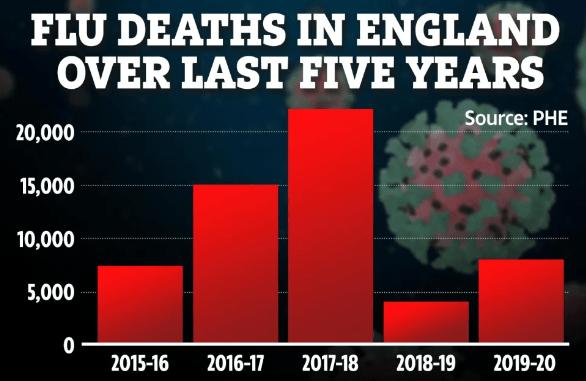 英国预计今年冬天或有六万人死于流感,秋冬季节打新冠疫苗要趁早!