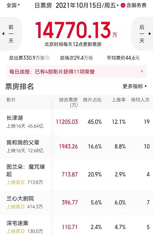 奇幻爱情电影《图兰朵:魔咒缘起》上映 姜文也救不了!