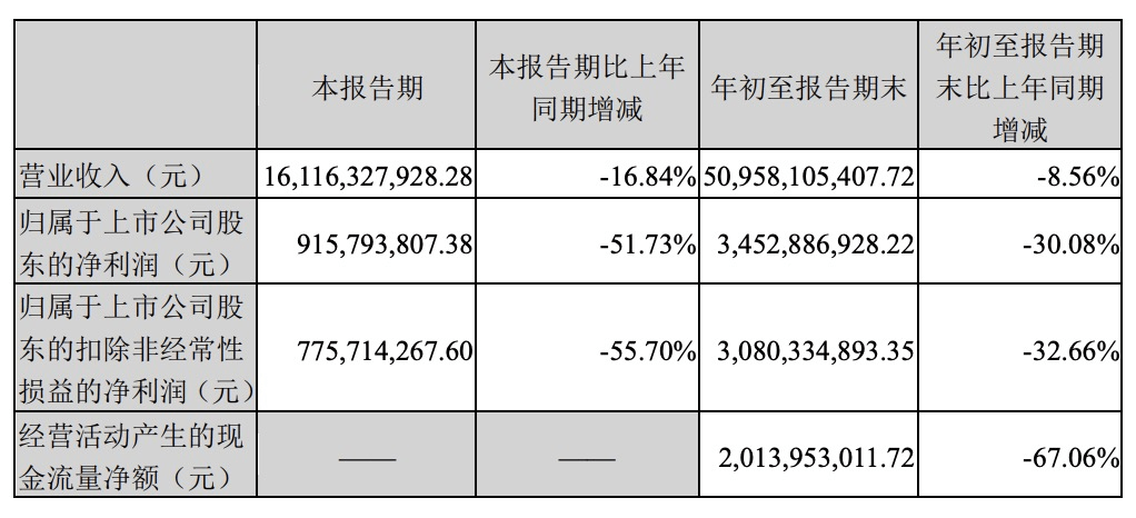 双汇发展三季度净利润同比大幅下降51.73%,多只明星基金退出前十股东