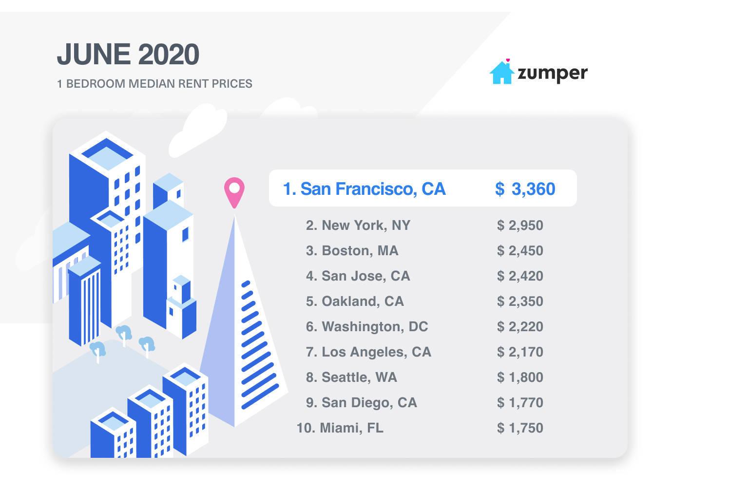 全球城市观察︱远程办公成趋势,人们会逃离昂贵的旧金山吗
