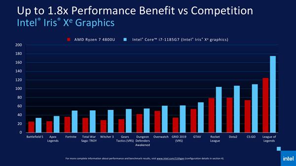 Intel 11代酷睿正式发布 近年来最大的一次飞跃的照片 - 31