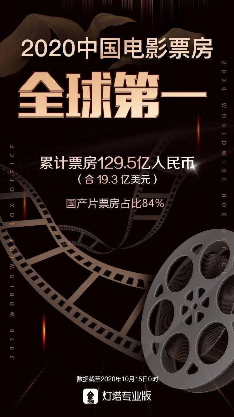 2020年中国电影票房首次成为全球第一大票仓