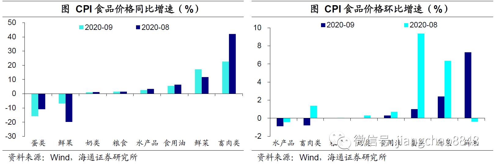 9月物价数据点评:物价回落,通胀态势温和