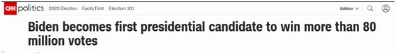 """美媒:拜登成为首位赢得超过8000万张选票的美国总统候选人,特朗普史上""""第二高"""""""