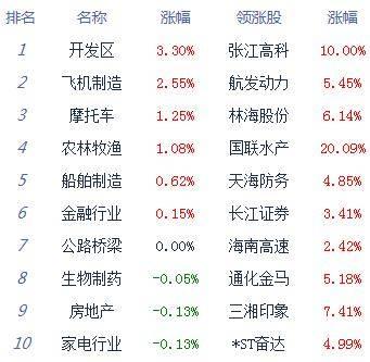 午评:股指冲高回落沪指跌0.05% 农业股逆势崛起