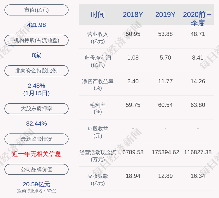 华海药业:预计2020年度净利润为9.1亿元~10亿元