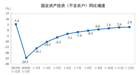 国家统计局:2020年全国固定资产投资增长2.9%