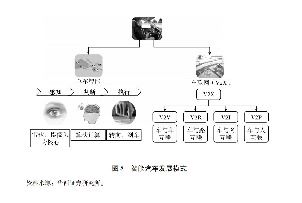 《中国智能汽车科技强国之路》——导论(二)