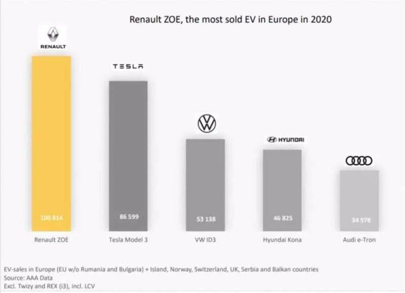 【存照】2020年欧洲汽车市场:电动车销量占比12%,雷诺Zoe领先