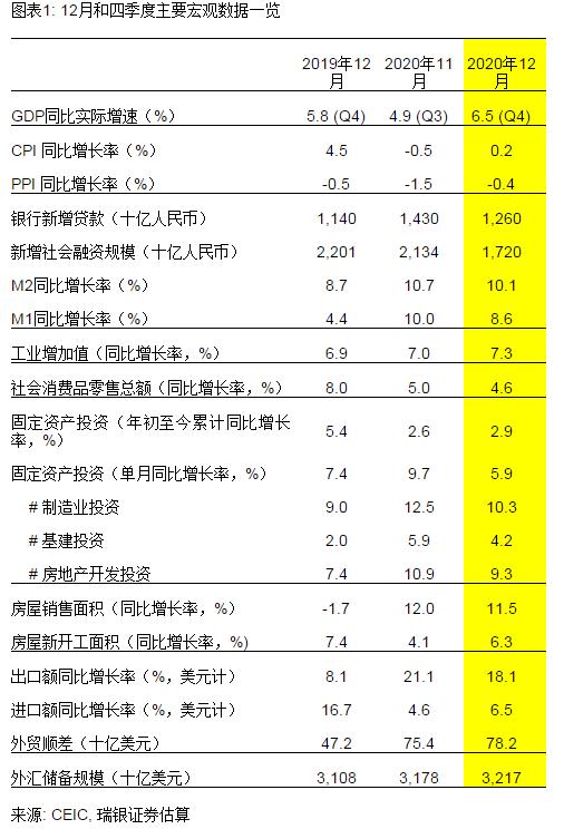 蚌埠一季度GDP2021预测_GDP增速完全恢复 经济仍在上行中