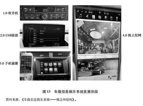 《中国智能汽车科技强国之路》——导论(四)