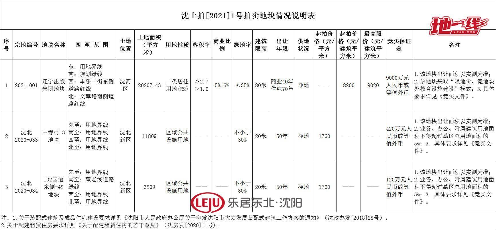 延期拍卖!辽宁出版集团地块交易时间延期为2月23日