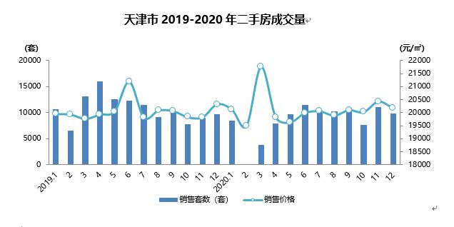 价格回暖 整体维稳  天津中原研究院2020年终分享—二手房