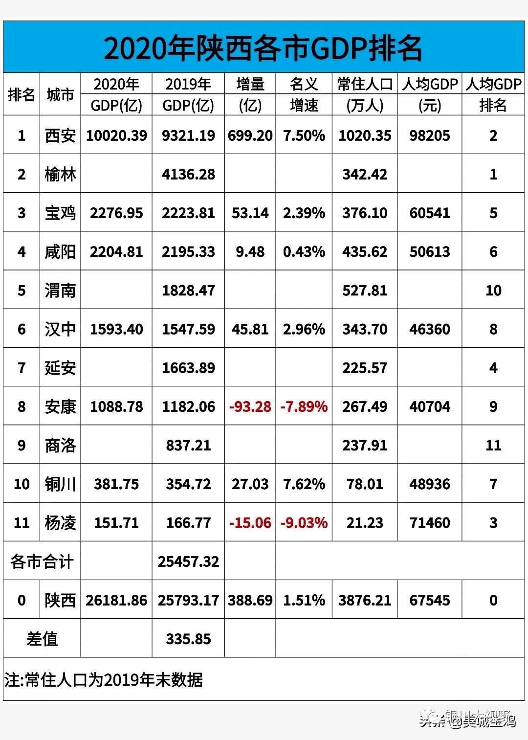陕西省各个区县gdp排名2020_陕西省政区图